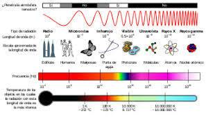 Legislación Europea sobre radiaciones Ionizantes