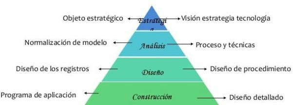 Ingeniería De La Información (IE/IEM)