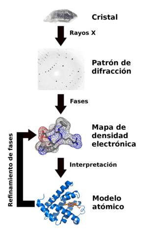Experimentos de cristalografía