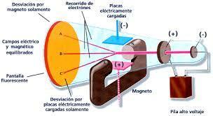 Experimentos con el tubo de rayos catódicos