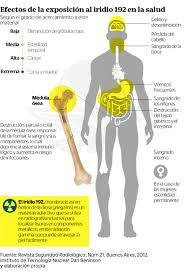 Efectos agudos de la radiación