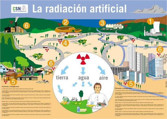 Descubrimiento de la radiación artificial