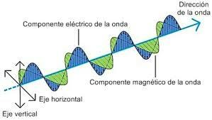 Teoría ondulatoria