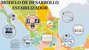 Industrialización y Desarrollo Estabilizador