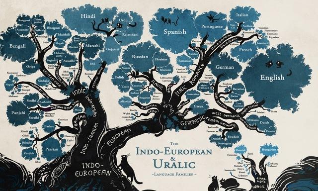 Begin Indo-Eropean