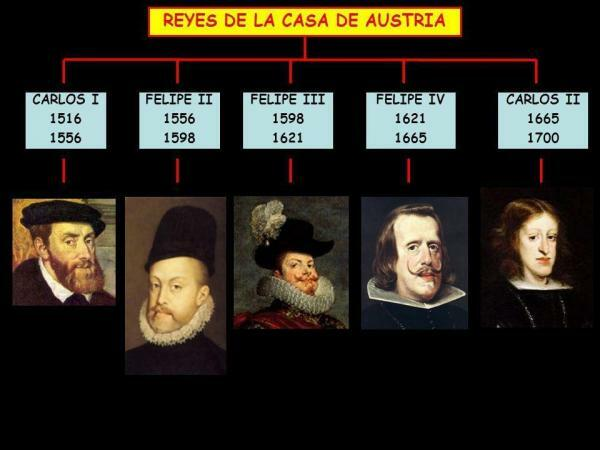 Final de la dinastia dels Austries