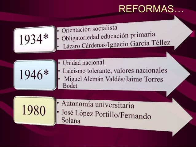 Reforma  de el artículo 3º