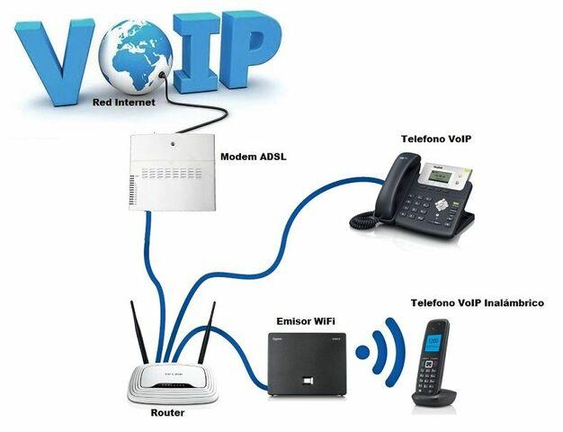 Telefonía por Internet VoIP