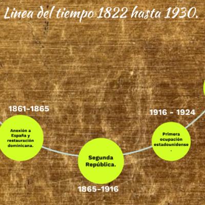 Línea de tiempo sobre los períodos desde 1822 hasta 1930. Presentado por Bryan López Núñez timeline