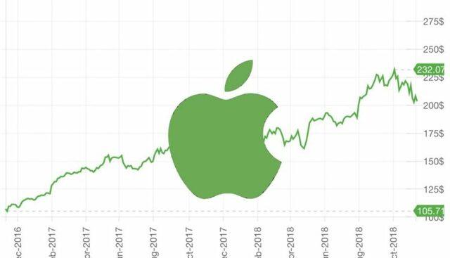 Apple empieza a cotizar en la bolsa