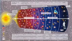 Origen de partículas subatómicas