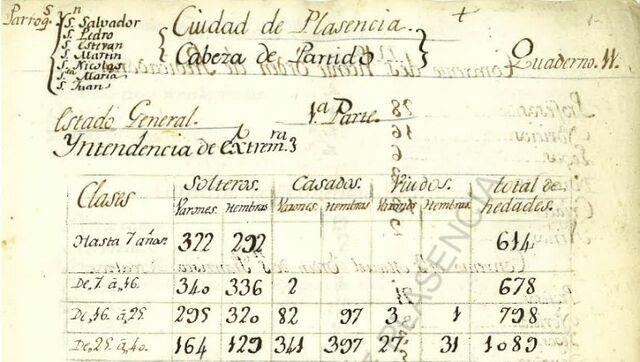 Se publica el censo de la población de Floridablanca