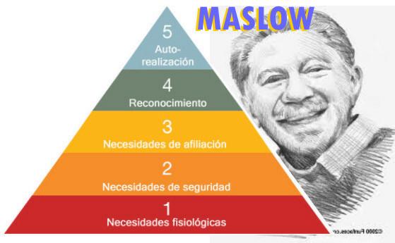 Teoría de la pirámide de Maslow, o Jerarquía de las necesidades humanas por Abraham Maslow (1908-1970)