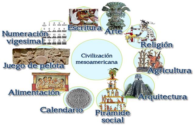 Mesoamérica - Hechos Histórico.