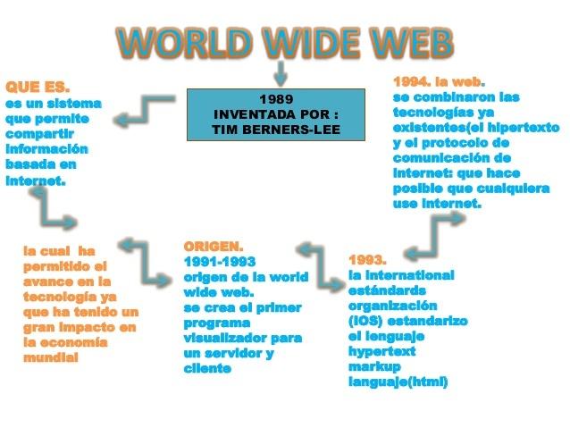 Primera versión del lenguaje que conceptualizo Tim Berners-Lee
