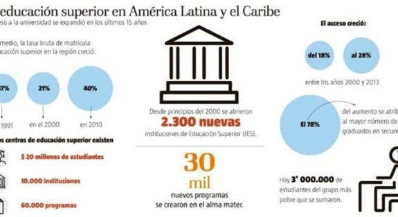 2.- La educación a distancia en América Latina,