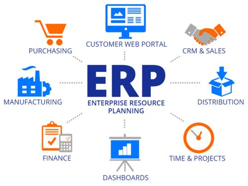 Surge el ERP Enterprise Resource Planning