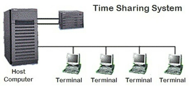 Compatible Time-Sharing System