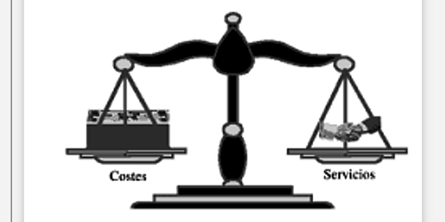 1955 equilibrio costo_ servicio