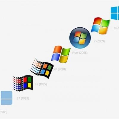 Evolución de los programas para computadores timeline