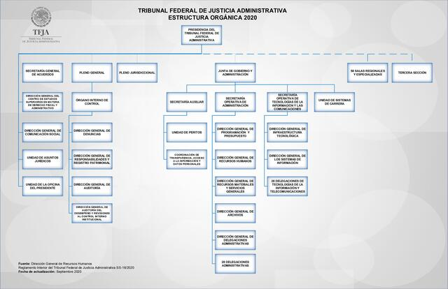 Estructura Orgánica del Tribunal Federal de Justicia Administrativa