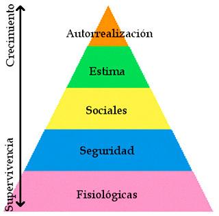 Abraham Maslow, Pirámide de Maslow