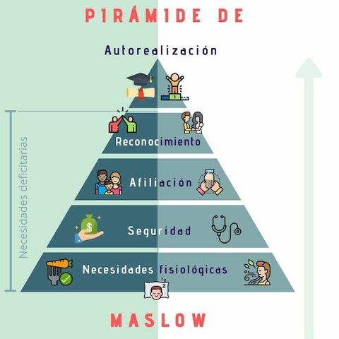 Abraham Maslow, Autorrealización