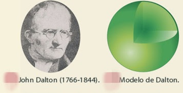 Teoría atómica de DALTON  (1766  -1844)