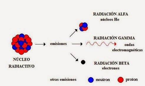 Los rayos alfa, beta y gamma y nuevo modelo atómico