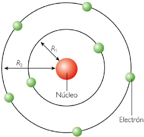 El físico danés Niels Bohr  propuso en 1913 un nuevo modelo atómico