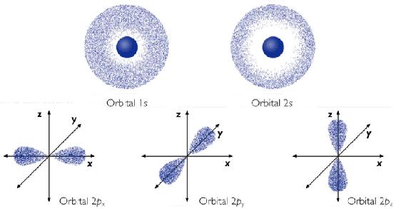 El modelo atómico actual desarrollado por Schrödinger y Heisenberg
