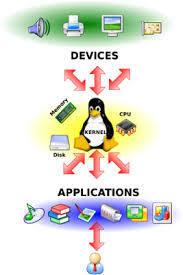 Linux y su código abierto