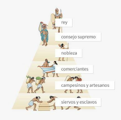 Gobierno Azteca