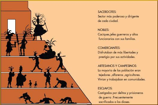 ORGANIZACIÓN SOCIAL DE LA CULTURA MAYA