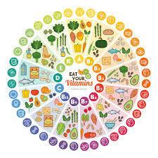 Descubrimiento de vitaminas