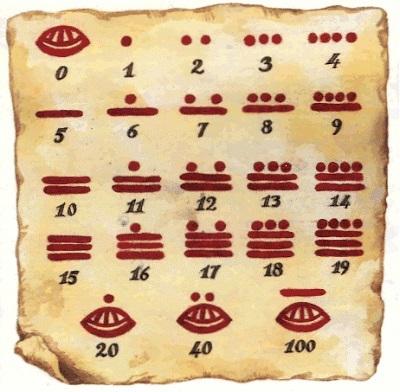 Comienzo del sistema matemático maya.