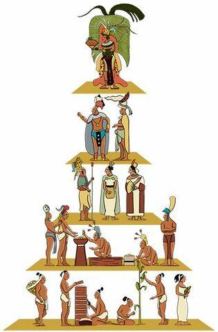 Formación de jerarquía