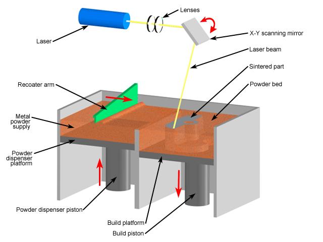 El láser (SLM) empieza una funsión selectiva gracias a MCP Technologies.