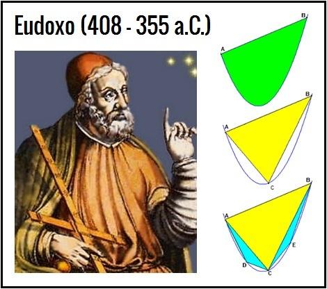 Eudoxo de Cnidus II