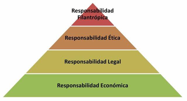 Teoría pirámide de Carroll.