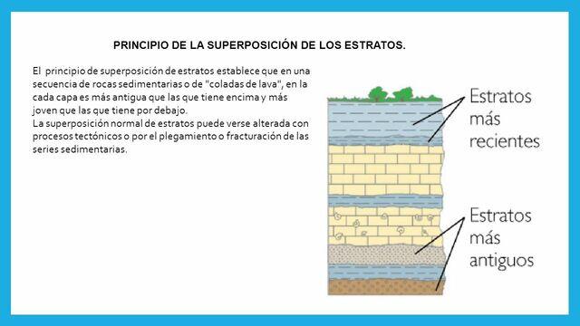 PRINCIPIO DE LA SUPERPOSICIÓN DE ESTRATOS