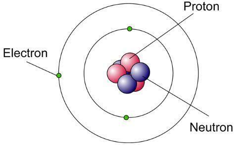 Descubrimiento del Protón y el Neutrón