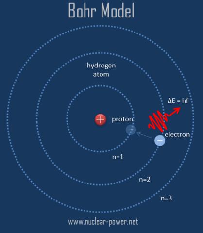 Theory of Atom ( Bohr model)