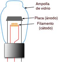 John Ambrose Fleming inventó  la válvula termoiónica, el primer tubo de vacío.