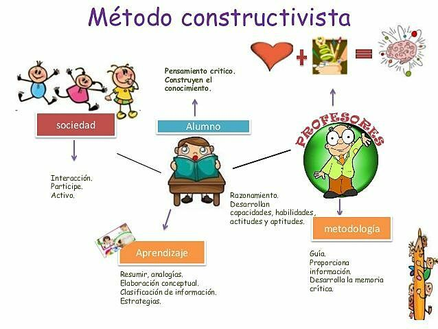 Constructivismo Social,