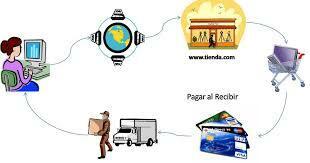Orígen del comercio electrónico
