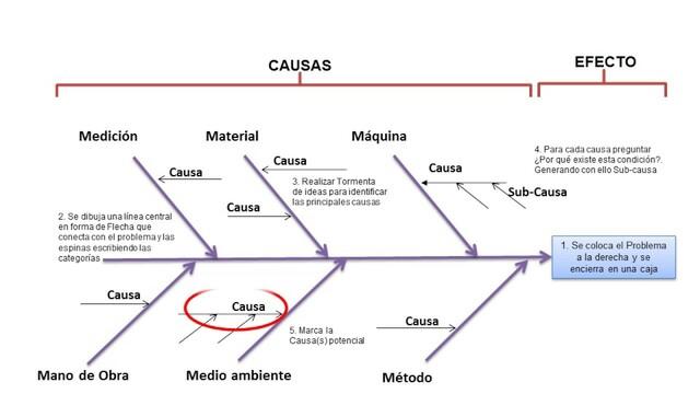 Kaoru Ishikawa desarrolla su diagrama Causa-Efecto