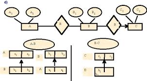 Modelo pre - relacional BD jerárquicas