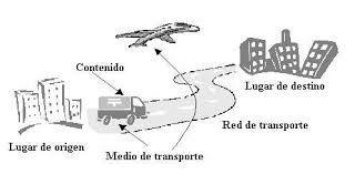 Infraestructura de los medios de transporte