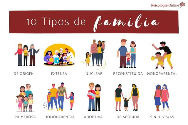 La Familia en el siglo XX - Modelos de familias Modernas